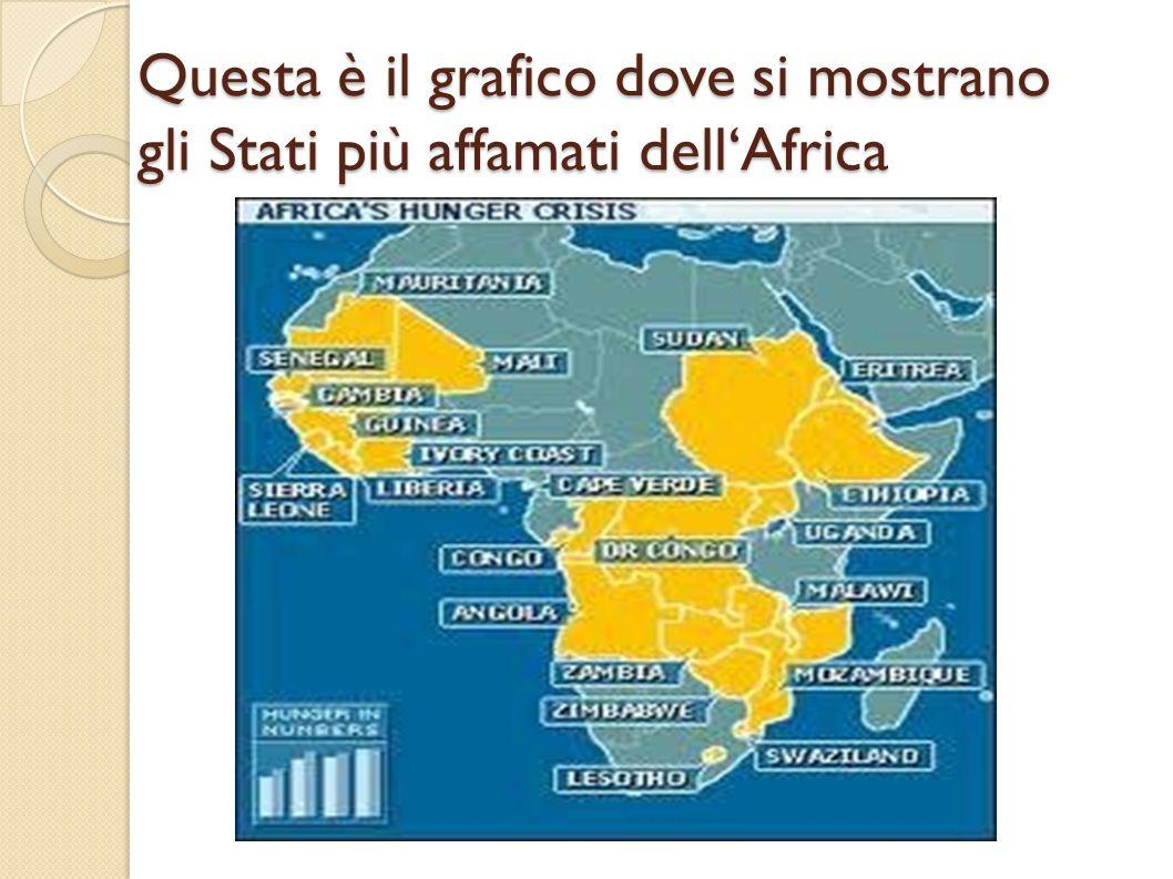 Questa è il grafico dove si mostrano gli Stati più affamati dell'Africa