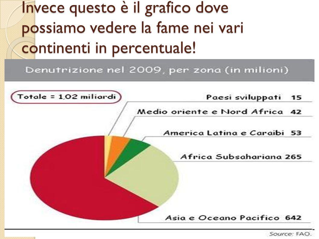 Invece questo è il grafico dove possiamo vedere la fame nei vari continenti in percentuale!