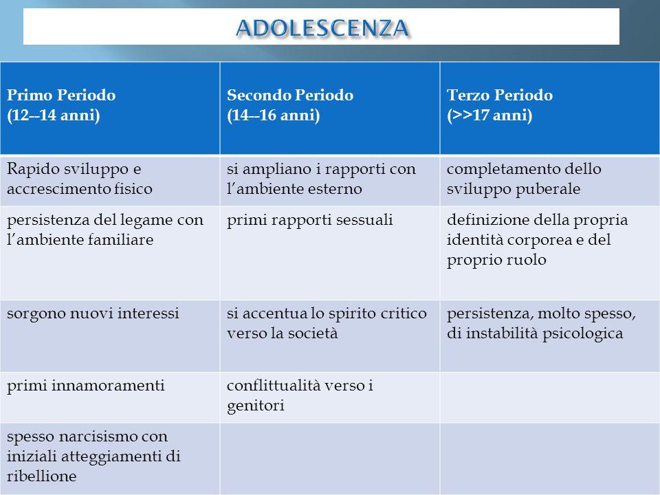 ADOLESCENZA Primo Periodo (12--14 anni) Secondo Periodo (14--16 anni)