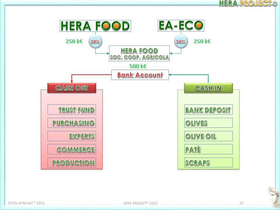 HERA FOOD Bank Account CASH OUT CASH IN