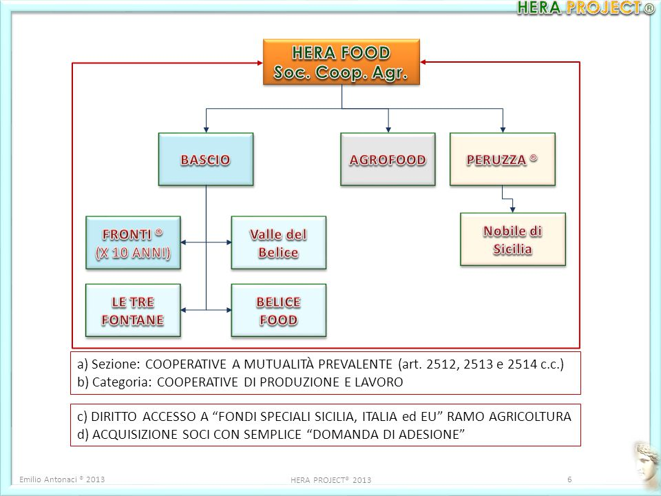 HERA FOOD Soc. Coop. Agr. BASCIO AGROFOOD PERUZZA ® FRONTI ®