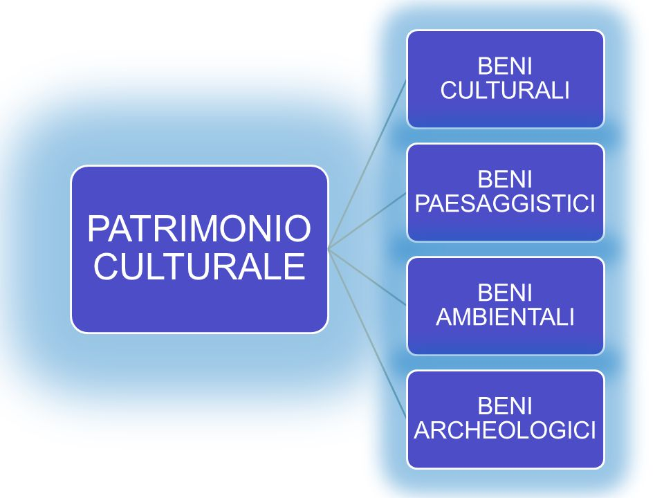 PATRIMONIO CULTURALE BENI CULTURALI BENI PAESAGGISTICI BENI AMBIENTALI
