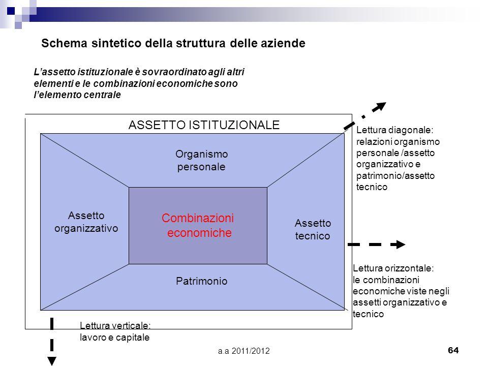 Schema sintetico della struttura delle aziende