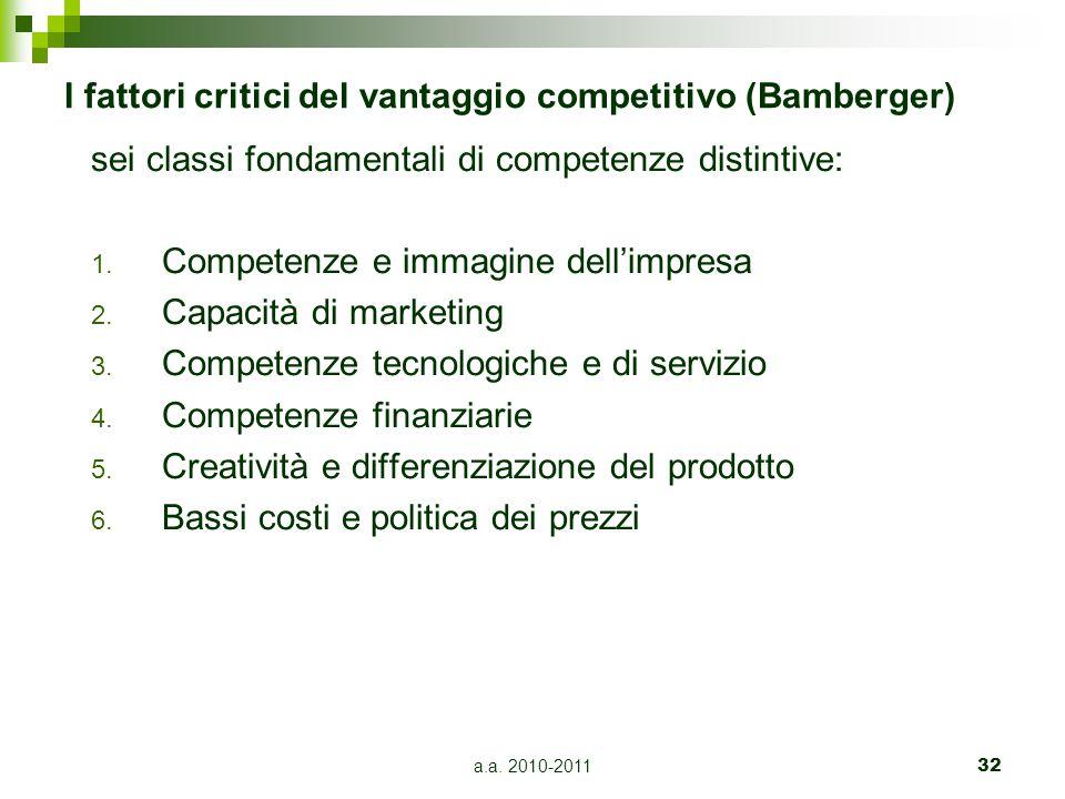 I fattori critici del vantaggio competitivo (Bamberger)