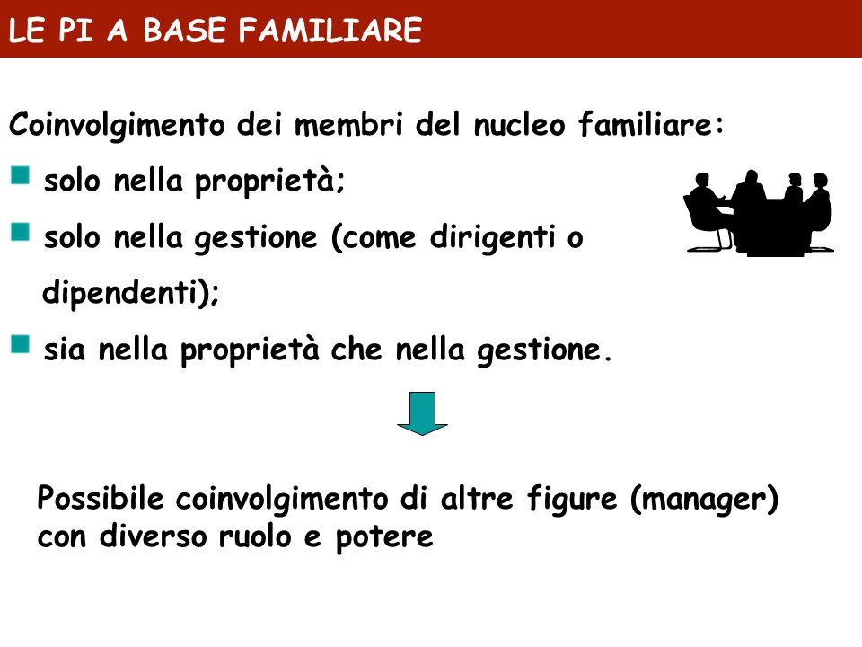 LE PI A BASE FAMILIARE Coinvolgimento dei membri del nucleo familiare: solo nella proprietà; solo nella gestione (come dirigenti o.