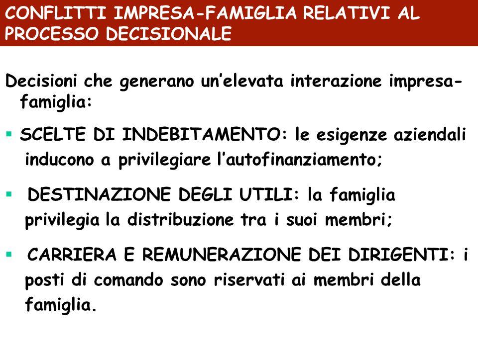 CONFLITTI IMPRESA-FAMIGLIA RELATIVI AL PROCESSO DECISIONALE