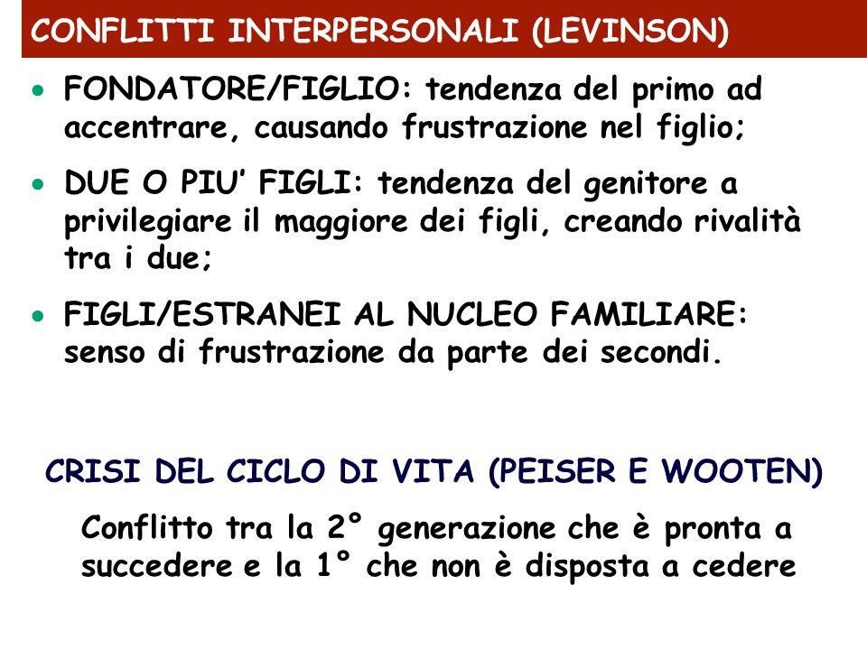 CONFLITTI INTERPERSONALI (LEVINSON)