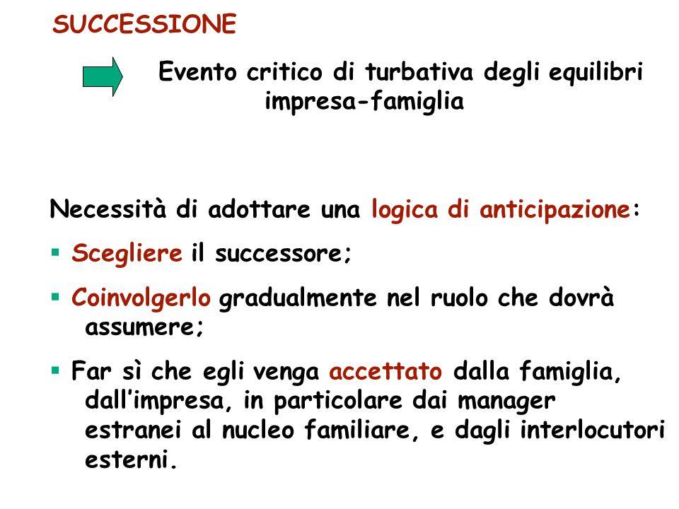 SUCCESSIONE Evento critico di turbativa degli equilibri impresa-famiglia. Necessità di adottare una logica di anticipazione: