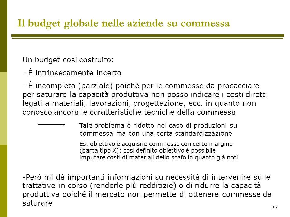 Il budget globale nelle aziende su commessa