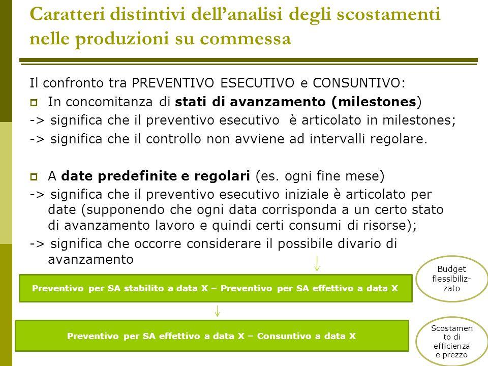 Preventivo per SA effettivo a data X – Consuntivo a data X