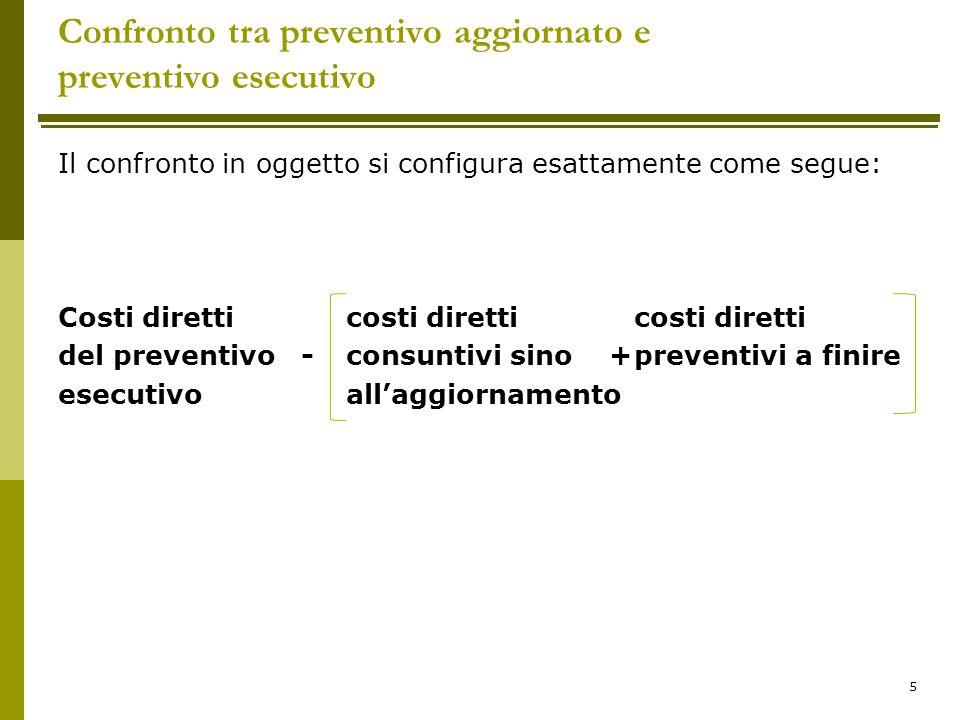 Confronto tra preventivo aggiornato e preventivo esecutivo