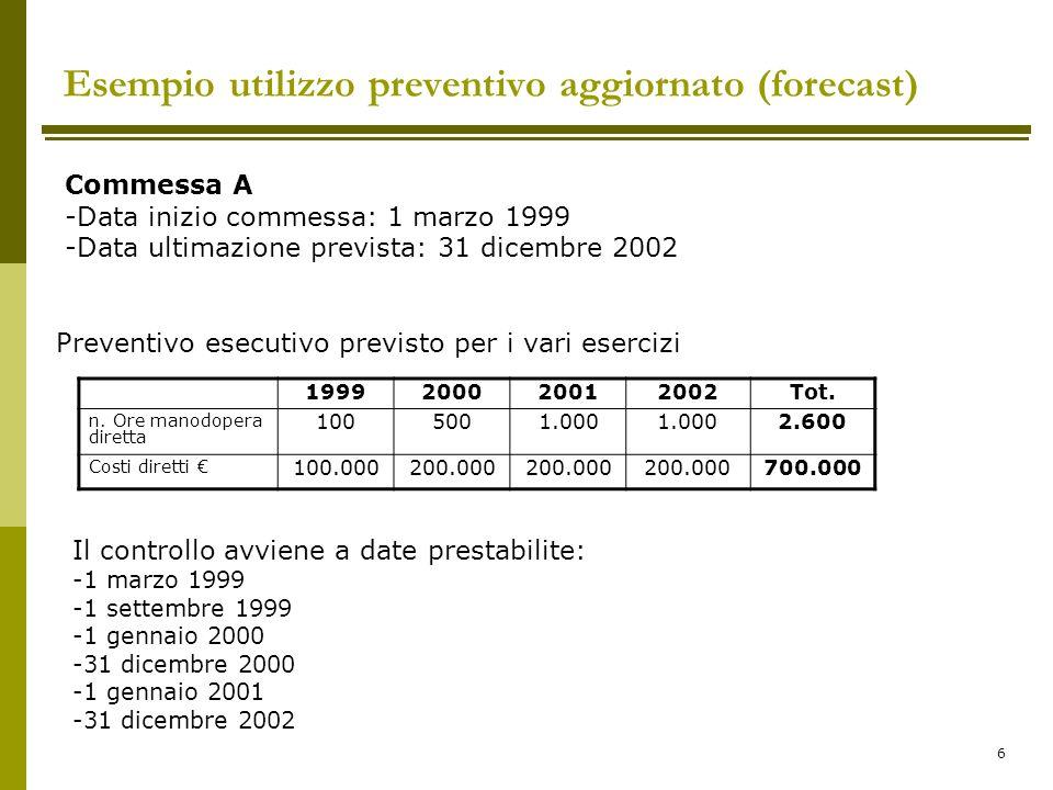 Esempio utilizzo preventivo aggiornato (forecast)