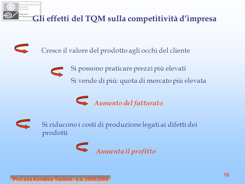 Gli effetti del TQM sulla competitività d'impresa