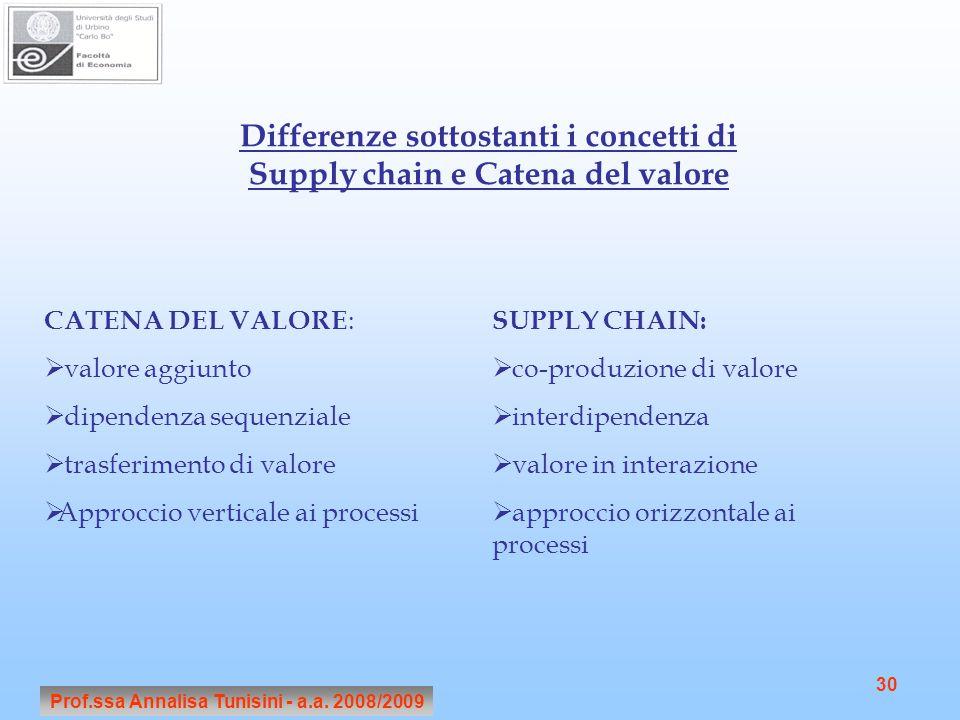 Differenze sottostanti i concetti di Supply chain e Catena del valore