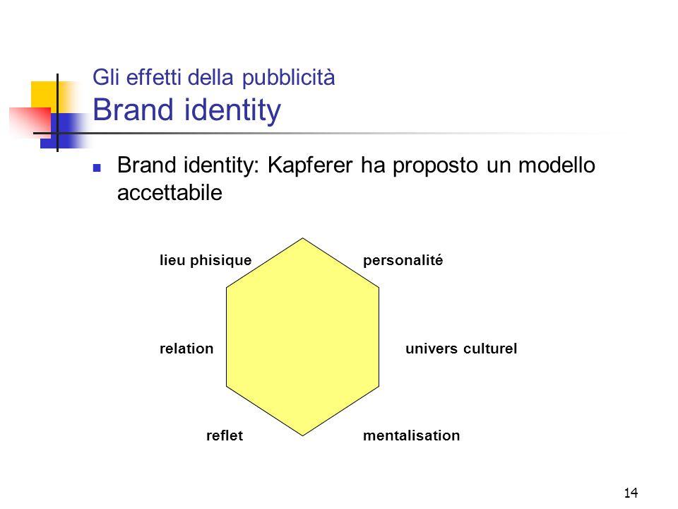 Gli effetti della pubblicità Brand identity