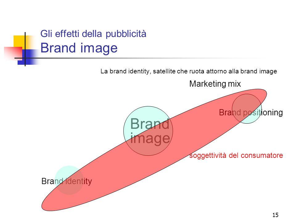 Gli effetti della pubblicità Brand image