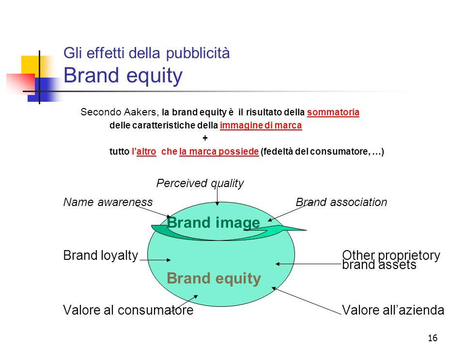 Gli effetti della pubblicità Brand equity