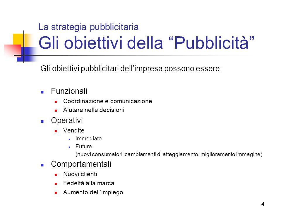 La strategia pubblicitaria Gli obiettivi della Pubblicità