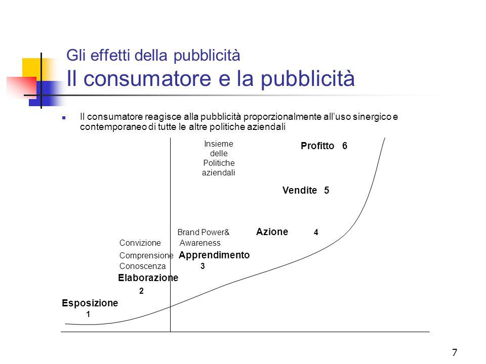 Gli effetti della pubblicità Il consumatore e la pubblicità