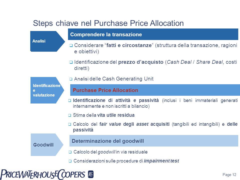 Steps chiave nel Purchase Price Allocation