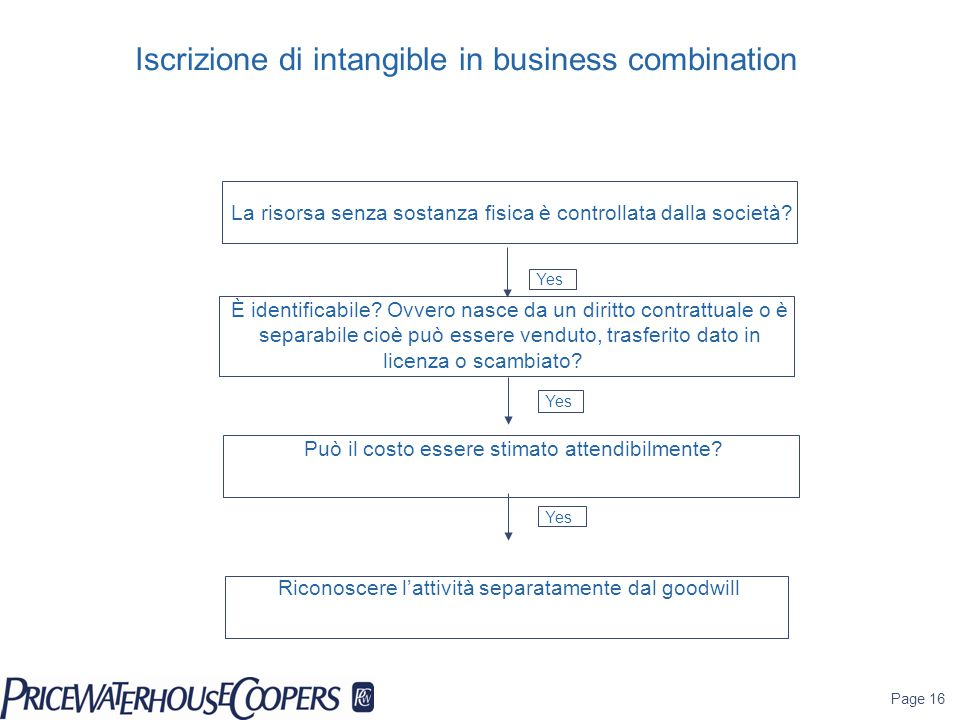 Iscrizione di intangible in business combination