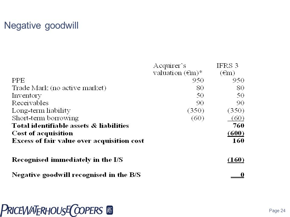 Negative goodwill