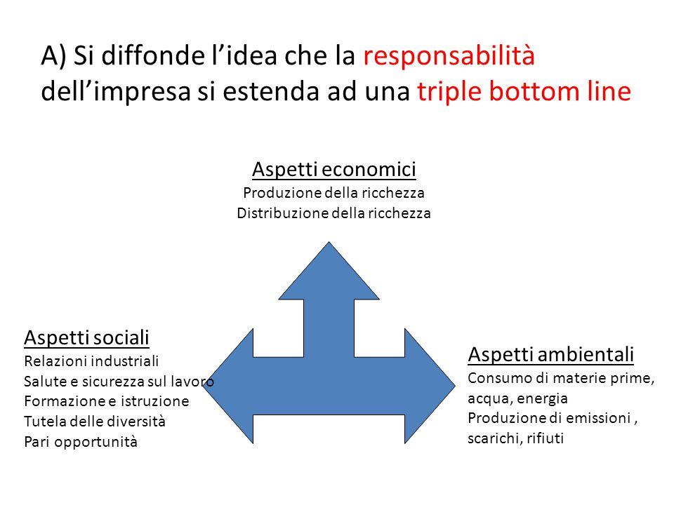 A) Si diffonde l'idea che la responsabilità dell'impresa si estenda ad una triple bottom line