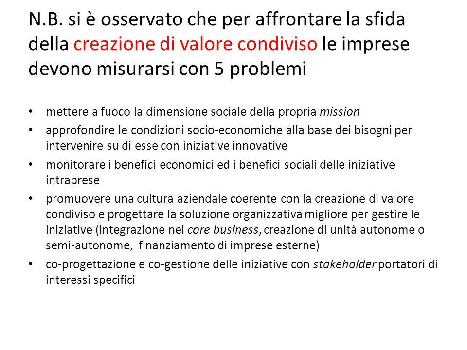 N.B. si è osservato che per affrontare la sfida della creazione di valore condiviso le imprese devono misurarsi con 5 problemi