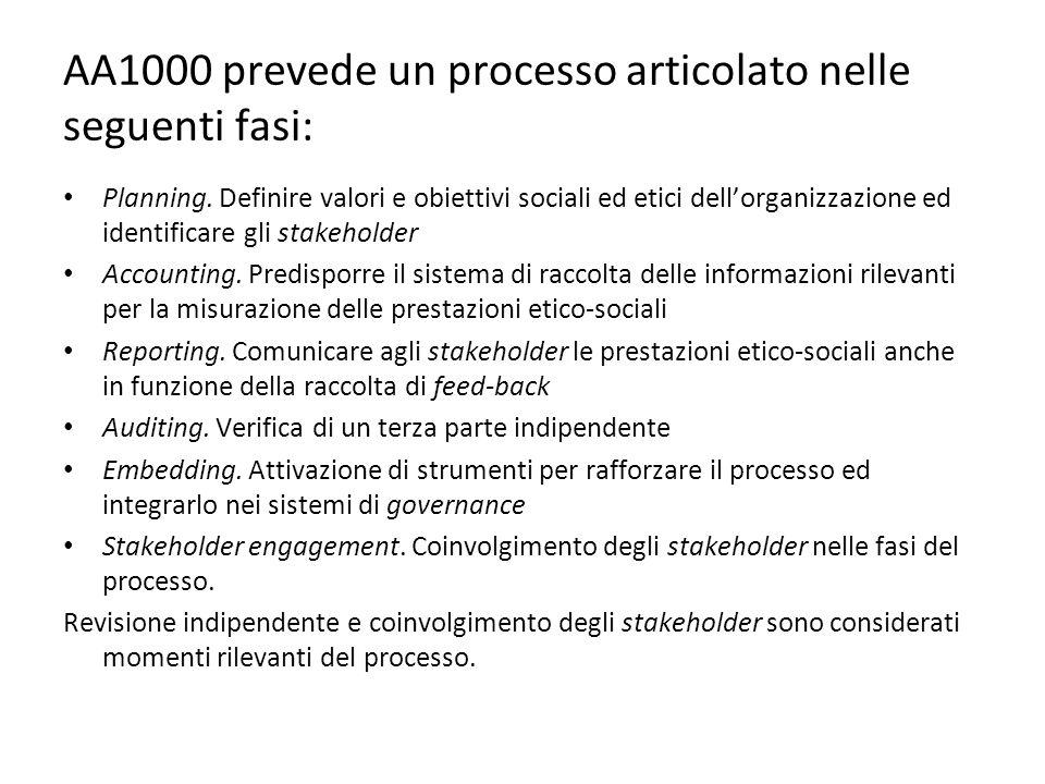 AA1000 prevede un processo articolato nelle seguenti fasi:
