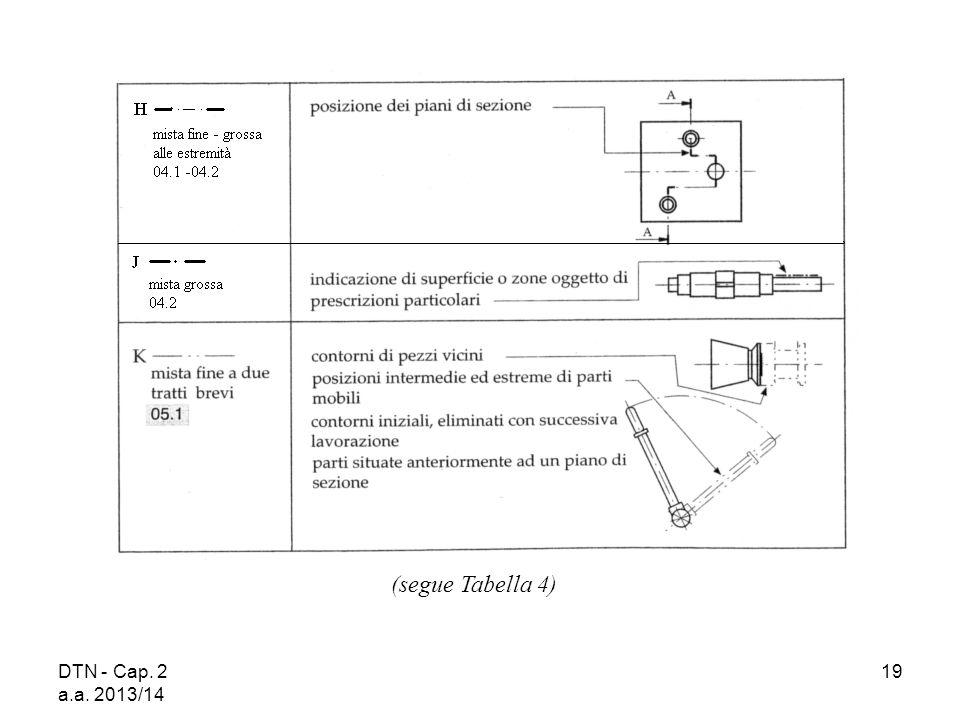 (segue Tabella 4) DTN - Cap. 2 a.a. 2013/14