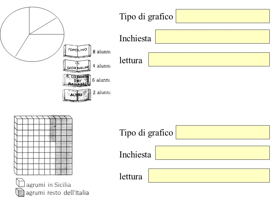 Tipo di grafico Inchiesta lettura Tipo di grafico Inchiesta lettura