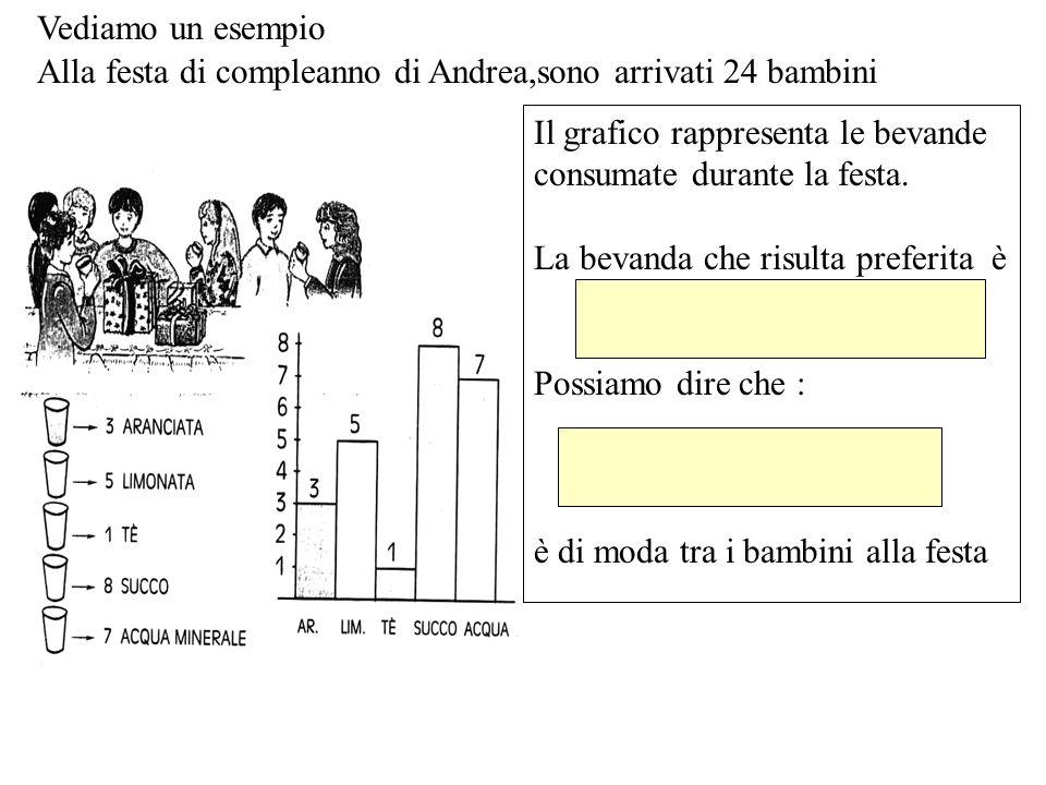 Vediamo un esempio Alla festa di compleanno di Andrea,sono arrivati 24 bambini. Il grafico rappresenta le bevande consumate durante la festa.