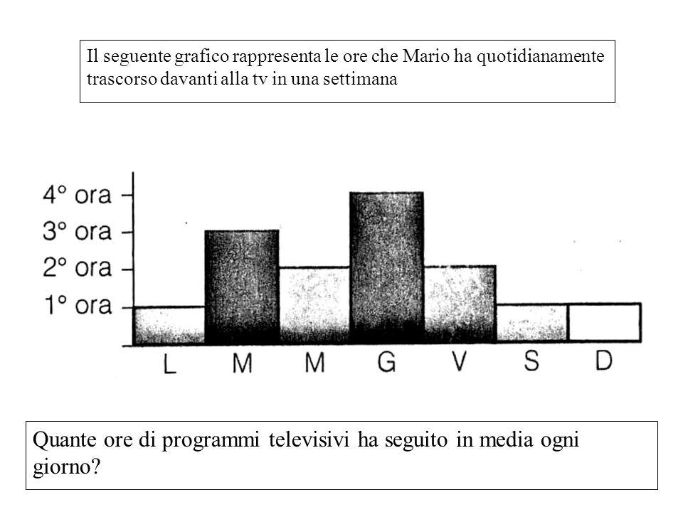 Quante ore di programmi televisivi ha seguito in media ogni giorno