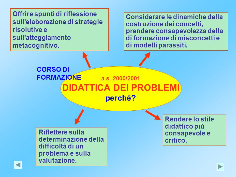 a.s. 2000/2001 DIDATTICA DEI PROBLEMI