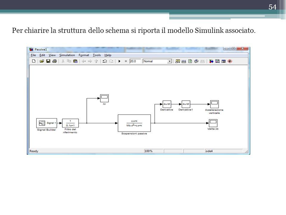 Per chiarire la struttura dello schema si riporta il modello Simulink associato.