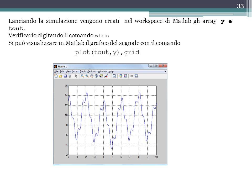 Lanciando la simulazione vengono creati nel workspace di Matlab gli array y e tout.