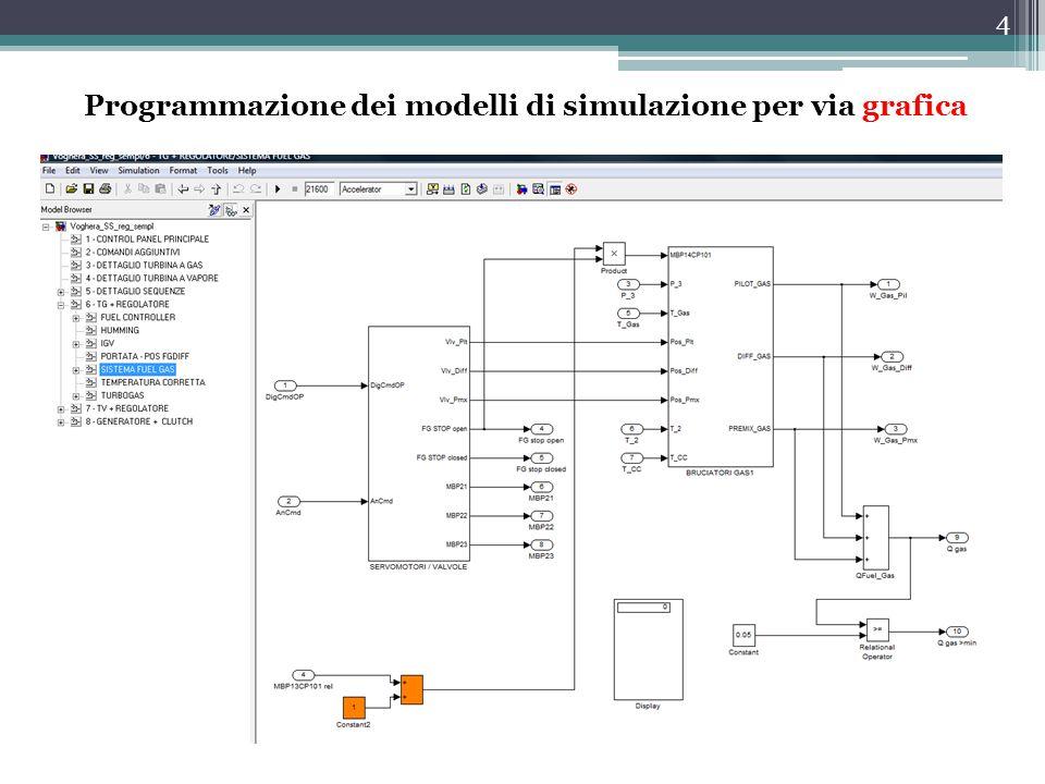 Programmazione dei modelli di simulazione per via grafica