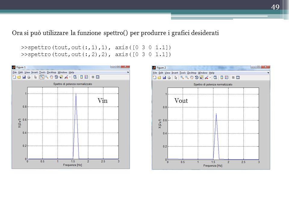 Ora si può utilizzare la funzione spettro() per produrre i grafici desiderati
