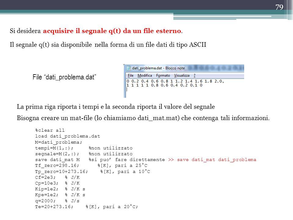 File dati_problema.dat