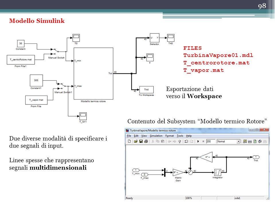 Modello Simulink FILES. TurbinaVapore01.mdl. T_centrorotore.mat. T_vapor.mat. Esportazione dati.
