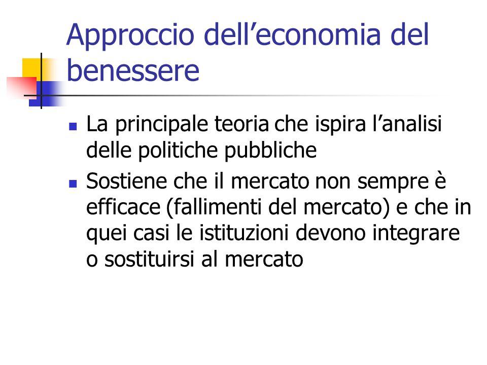 Approccio dell'economia del benessere