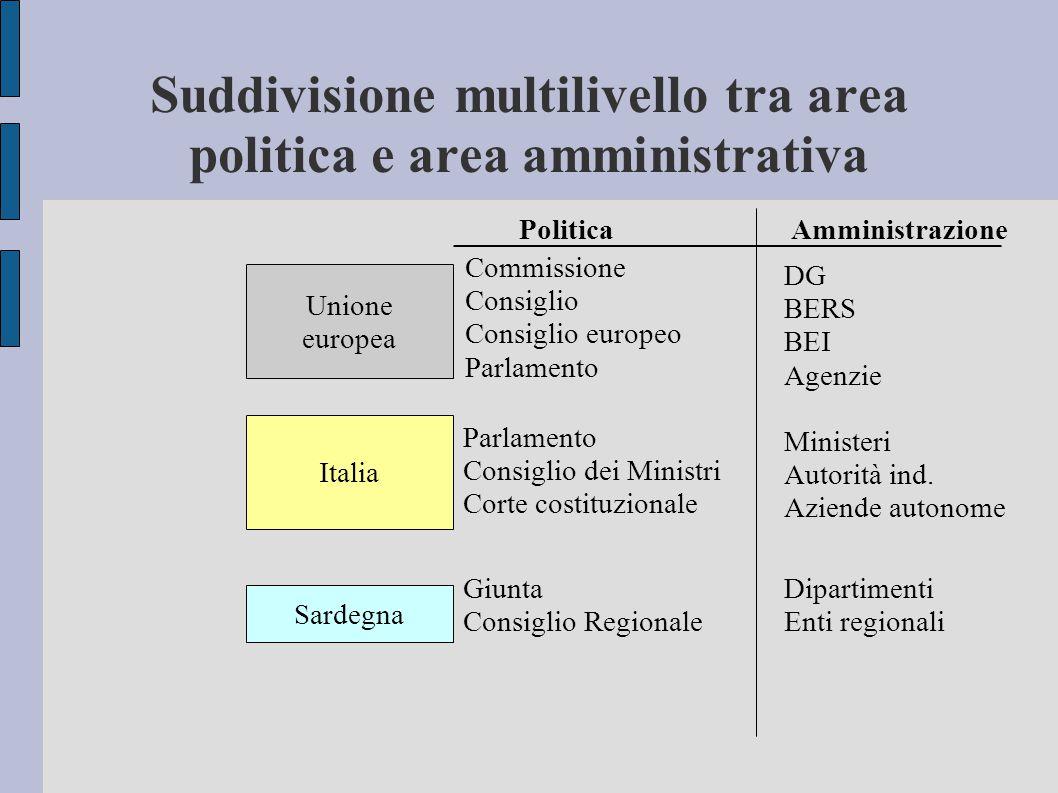Suddivisione multilivello tra area politica e area amministrativa