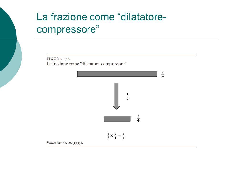 La frazione come dilatatore-compressore