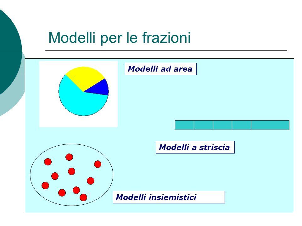 Modelli per le frazioni