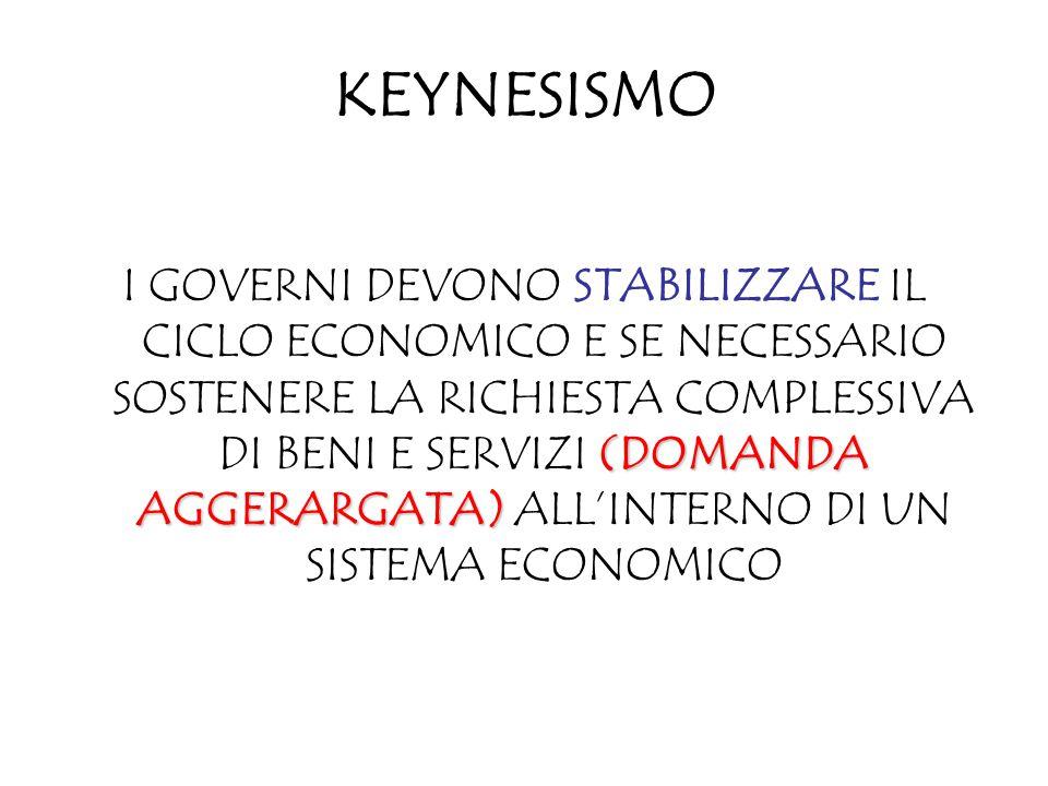 KEYNESISMO