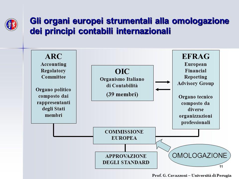 Gli organi europei strumentali alla omologazione dei principi contabili internazionali