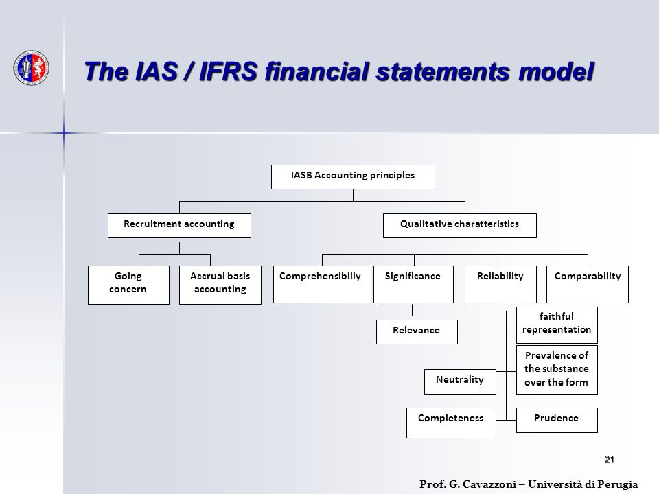 The IAS / IFRS financial statements model