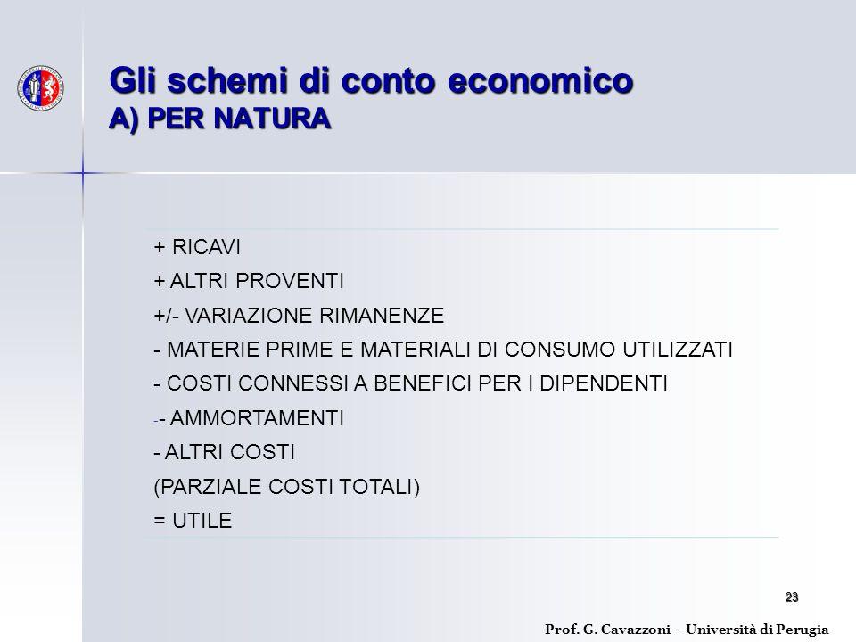 Gli schemi di conto economico A) PER NATURA