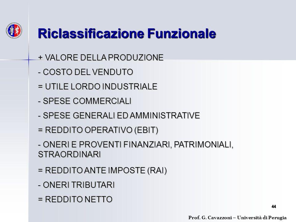 Riclassificazione Funzionale