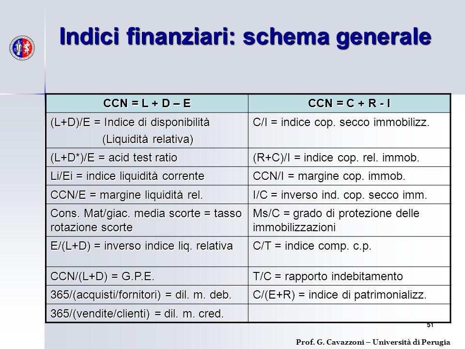 Indici finanziari: schema generale